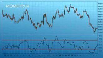Индикатор Моментум (Momentum) - технический анализ