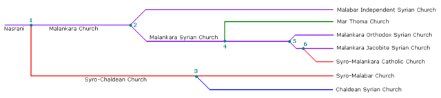 File:Saint Thomas Christians Evolution.png