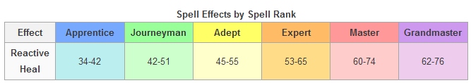 Spell Effects