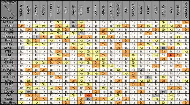 File:Type chart.jpg