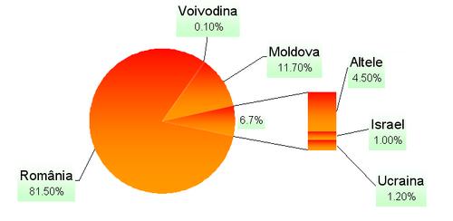 DiagramăLimbaRomână.png