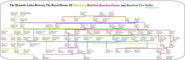 File:Habsburg-bourbon-parma-2siciliesX.png