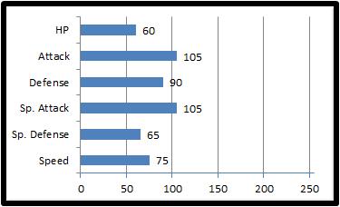 Base stats strikory