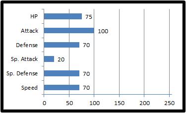 Base stats sheevis