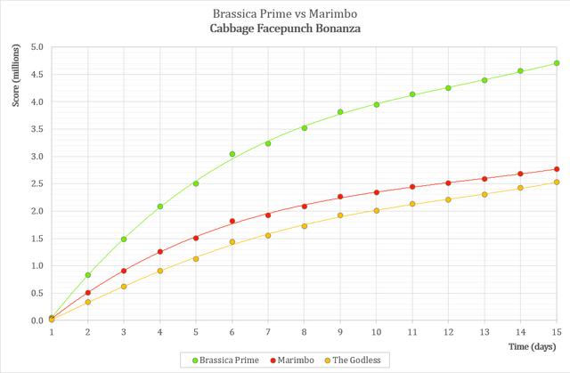 File:Cabbage Facepunch Bonanza statistics.png
