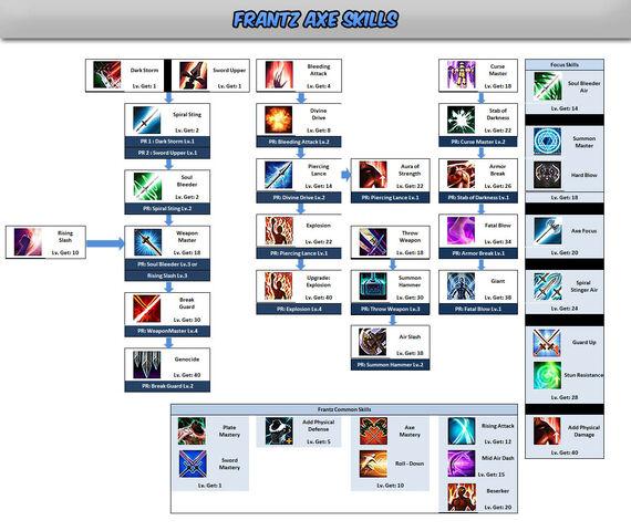 File:Frantz Axe Skill Tree.jpg