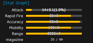 SMG stats