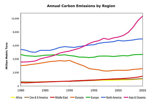 Carbon Emissions by Continent Chart