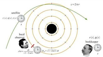 Relativity 11c - spherical bodies and black holes III