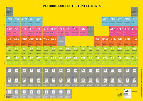 File:Periodic Table of Font Elements 1.1.jpg