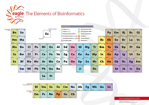 File:The Periodic Table of Bioinformatics by Eagle Genomics Ltd..jpg