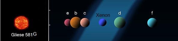 Gliese 581G System