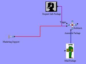 Simprocess model assemble