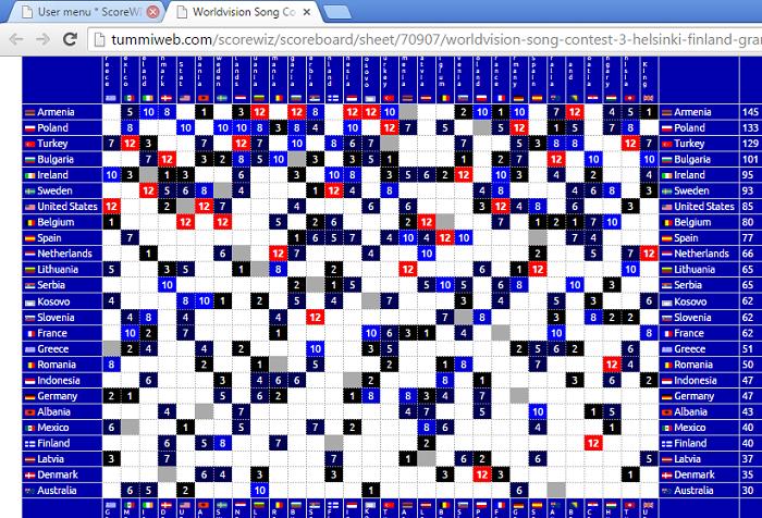 WSC 3 grid
