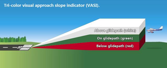 File:Tri-color visual approach slope indicator (VASI).png