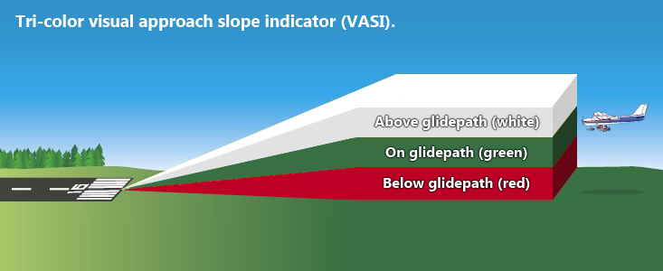 Image Tri Color Visual Approach Slope Indicator Vasi