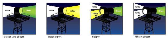 Beacon Types Diagrams