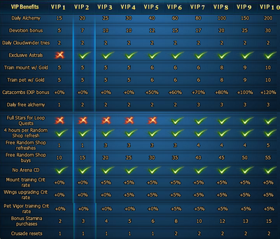 VIP comparison