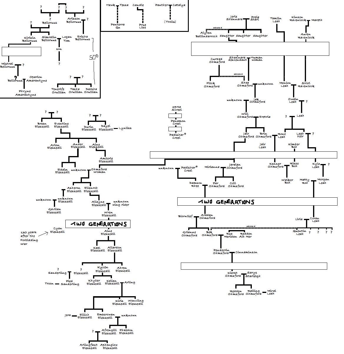 Ohmsford Family Tree Shannara Wiki Exploring The