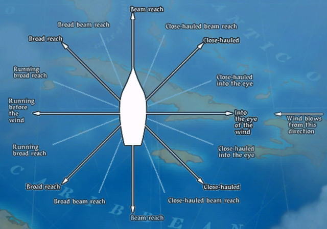 File:Wind PointsOfSailing.png