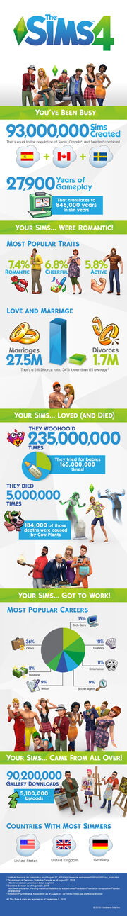 TS4 oneyear infographic