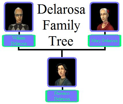 File:Delarosa Family Tree.png