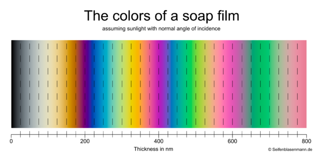 File:The-colors-of-a-soap-film-upto-800nm.png