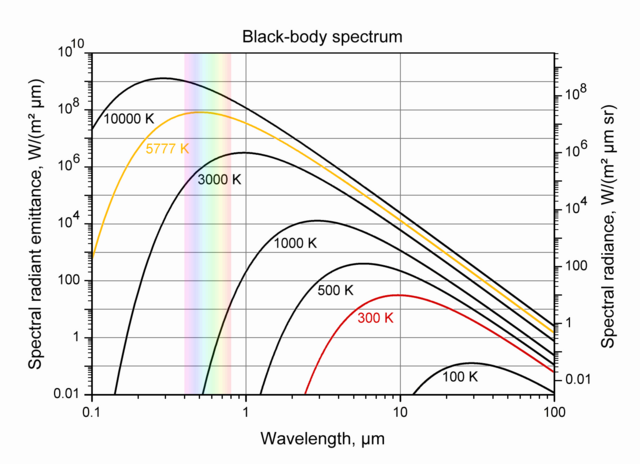 File:Black-body spectrum for Pyrex.png