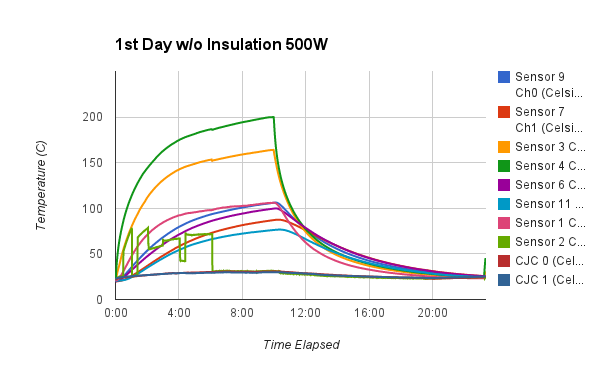 File:1 Day Not Insulated.png