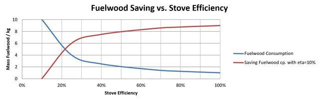 File:Ben stove efficiency.jpg