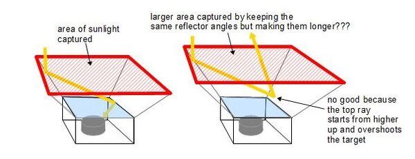Solar reflector theory 4, 12-11