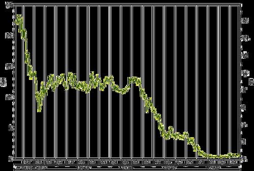 Graph euroCERs C2013