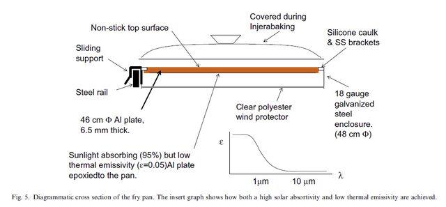 File:Gallagher diagram cook pan.jpg