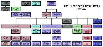Lupchart-3