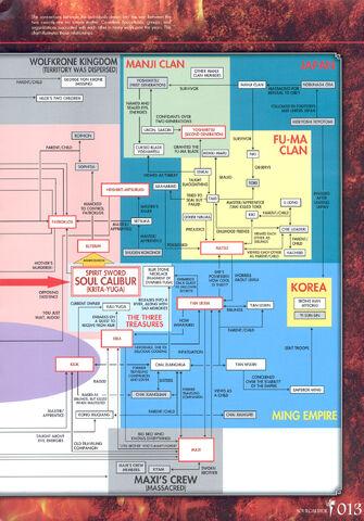 File:Soul Calibur New Legends Of Project Soul 013.JPG