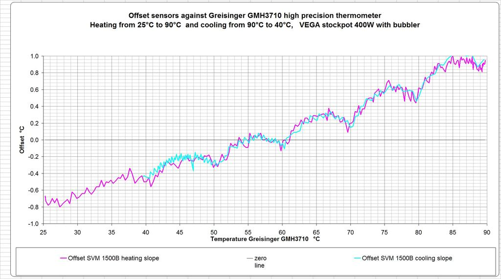 1500B-sensor-against-GMH3710