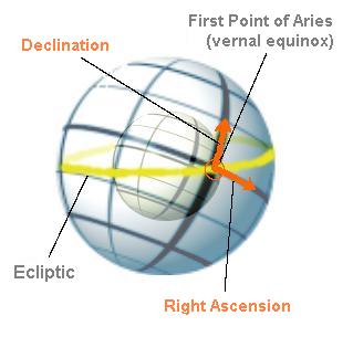 File:Equatorial coordinates.png