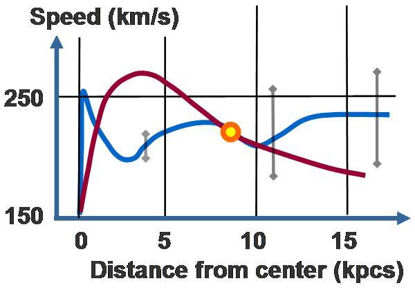 File:Rotation curve (Milky Way).JPG