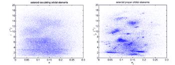 Asteroid osculating vs proper elements