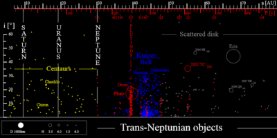TheTransneptunians 73AU