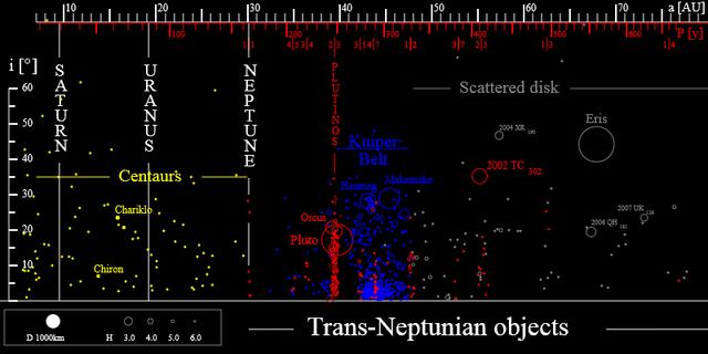 File:TheTransneptunians 73AU.png