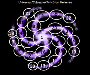Universal-Columbia and Tri-Star Universe