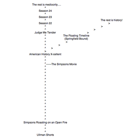 File:Current Simpsons-Springfield Bound Continuity Tree.png