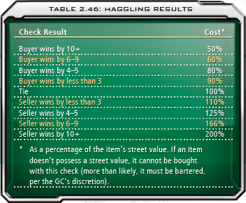 2.46 Haggling Results