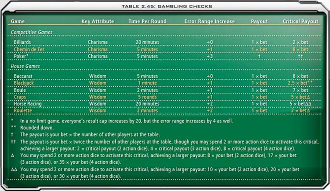 2.45 Gambling Checks