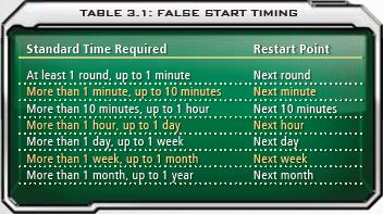 3.1 False Start Timing