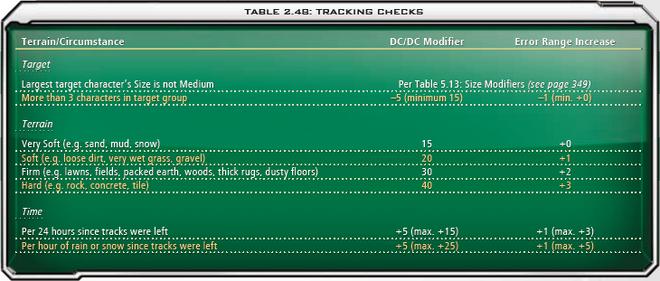 2.48 Tracking Checks