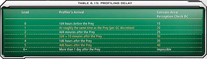 6.15 Profiling Delay