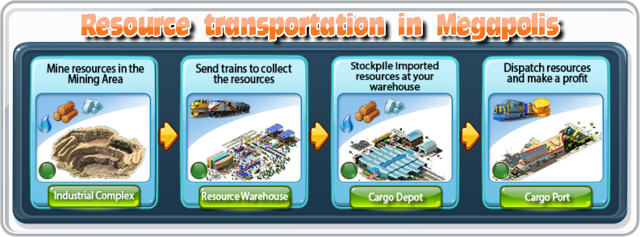File:Resource Transportation in Megapolis.png