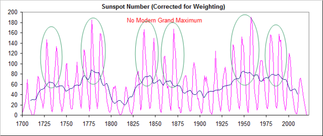 File:Sunspots-1700-present.png